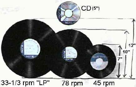 Record Formats