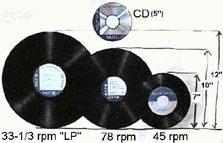 Record Formats